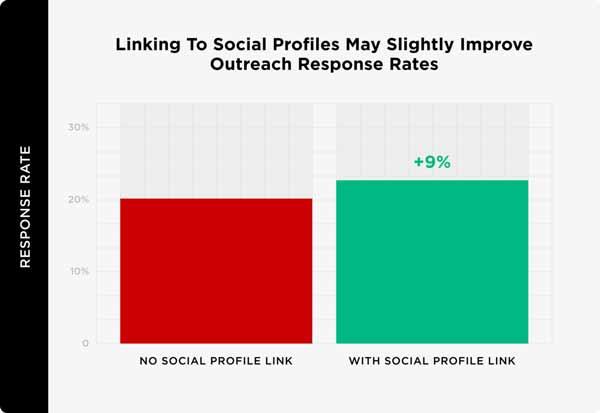 نرخ بازخورد از شبکه های اجتماعی