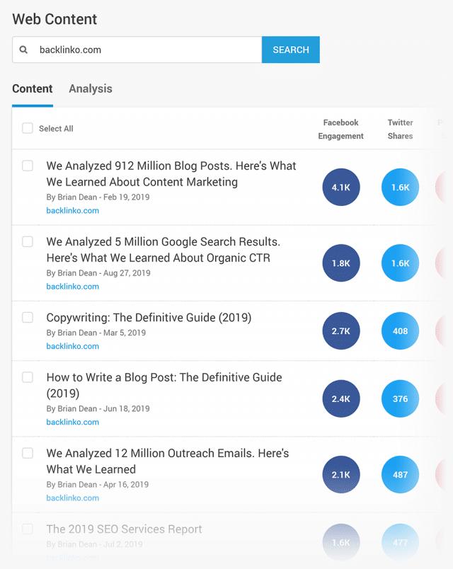 پر اشتراک ترین محتوای سایت در ابزار BuzzSumo