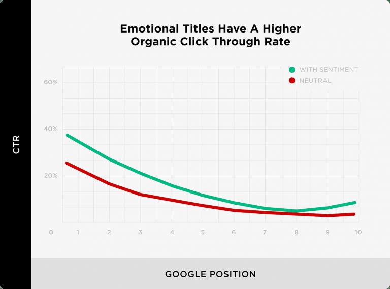 نرخ کلیک  های طبیعی برای عناوین احساسی