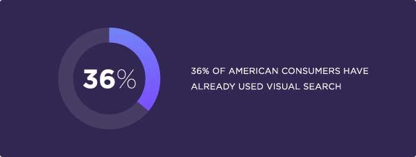 36 درصد از کاربر های آمریکایی تاکنون از جست و جوی بصری استفاده کرده اند.
