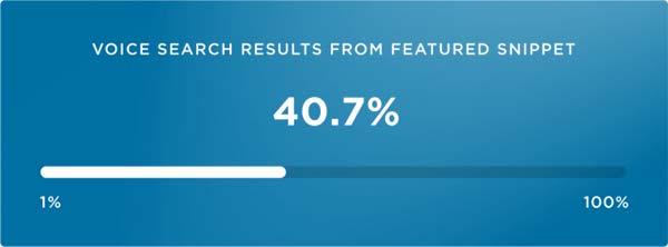 از هر 10 نتیجه جستجوی صوتی، 4 تای آن ها مستقیماً از این فرآیند Featured Snippet به دست می آید.