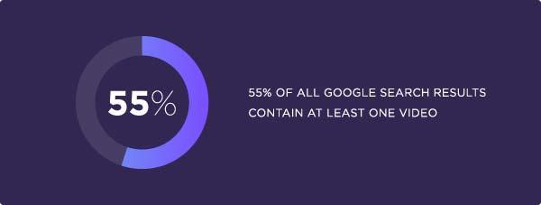پنجاه و پنج درصد نتایج گوگل شاملحداقل یک ویدیو هستند