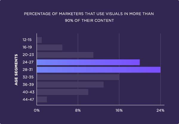 آمار استفاده ی بازاراب ها از محتواهای تصویری