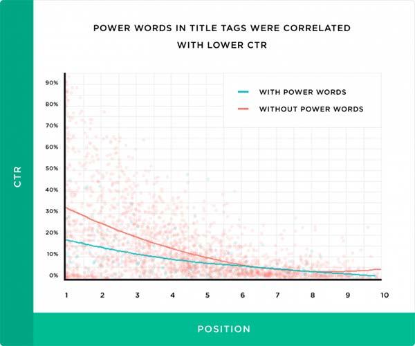 عناوین حاوی کلمات قدرتمند نرخ کلیک پایین تری دارند