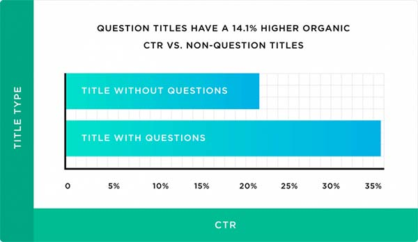 آمار CTR عناوین سوالی