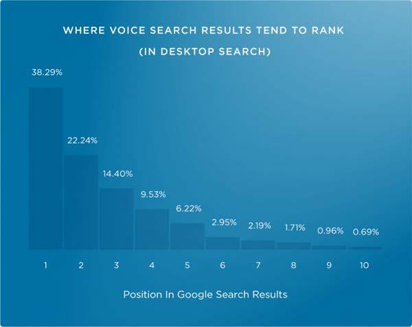 نتایج جستجوی صوتی