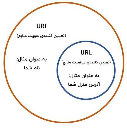URL و URI