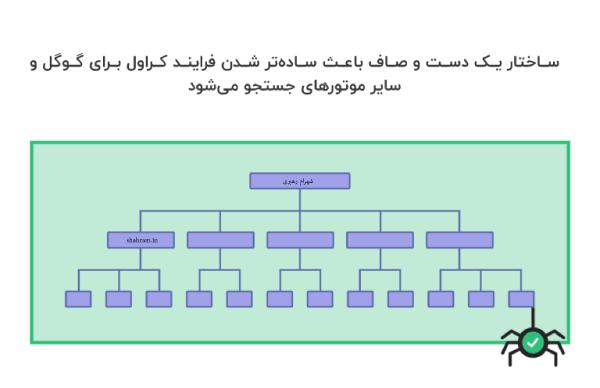 ساختار صحیح