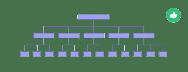 از یک ساختار سازمان یافته و یک دست استفاده کنید