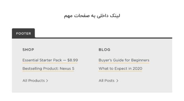 لینک سازی داخلی به صفحات مهم سایت
