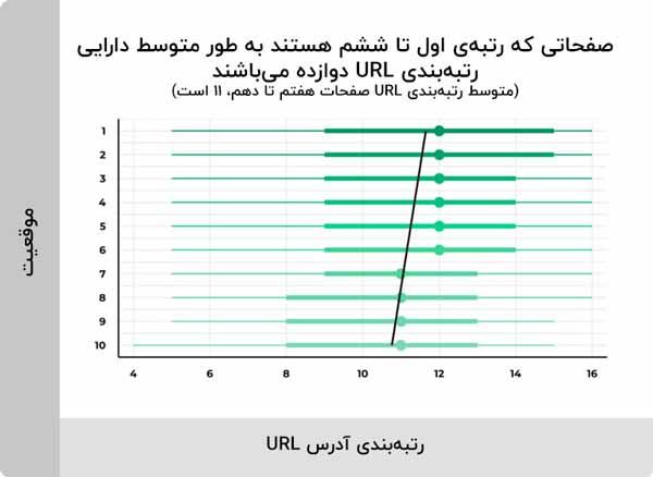 متوسط رتبه بندی URL صفحات هفتم تا دهم 11 است